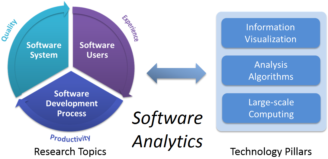 Software Analytics